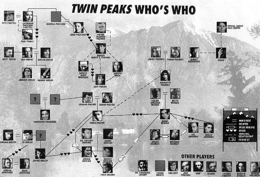 twin peaks chart