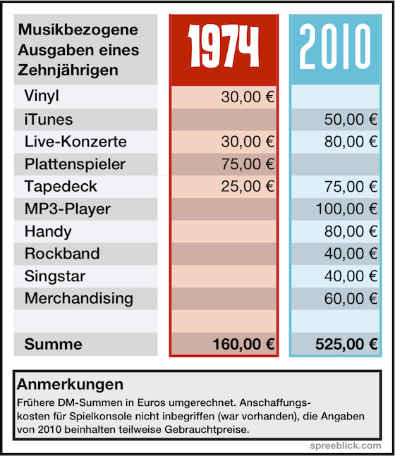 Musikausgaben 1974 und 2010